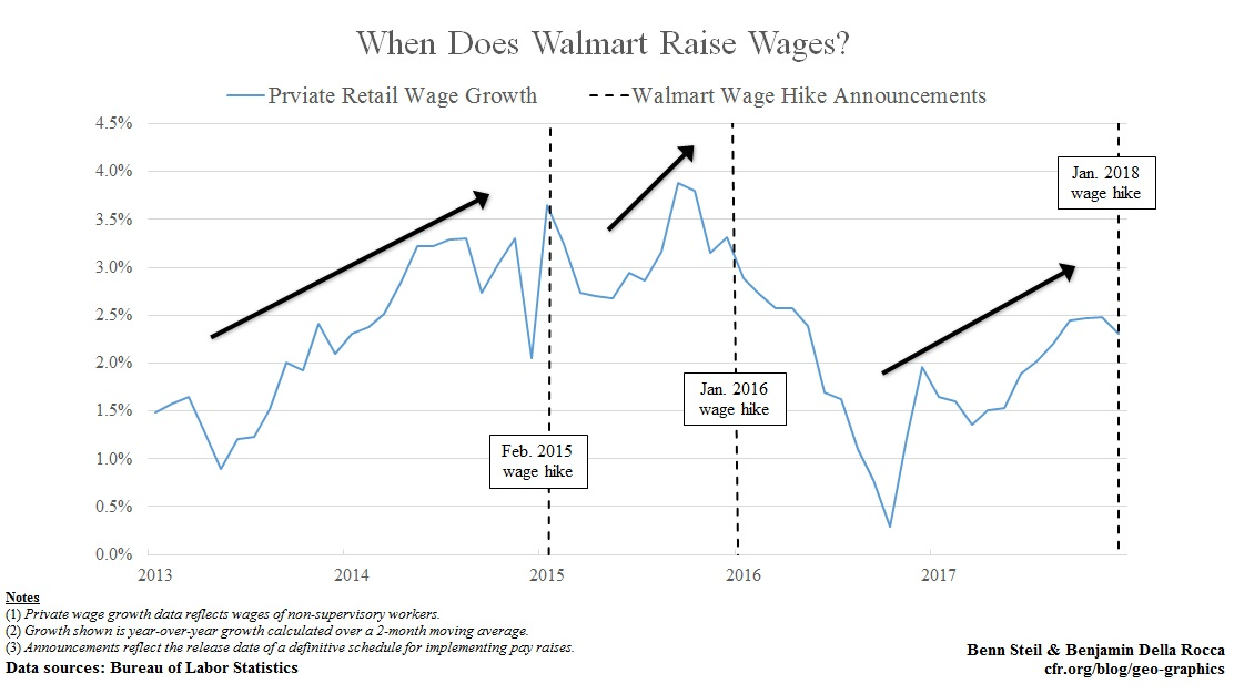 Did Tax Reform Really Give Walmart Employees a Raise?