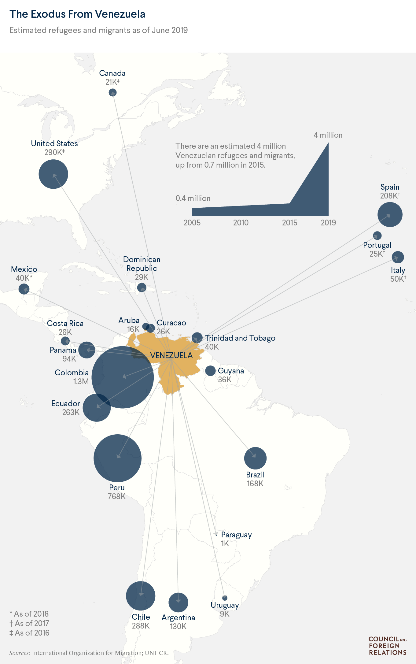 Where Do Venezuelan Migrants Go?