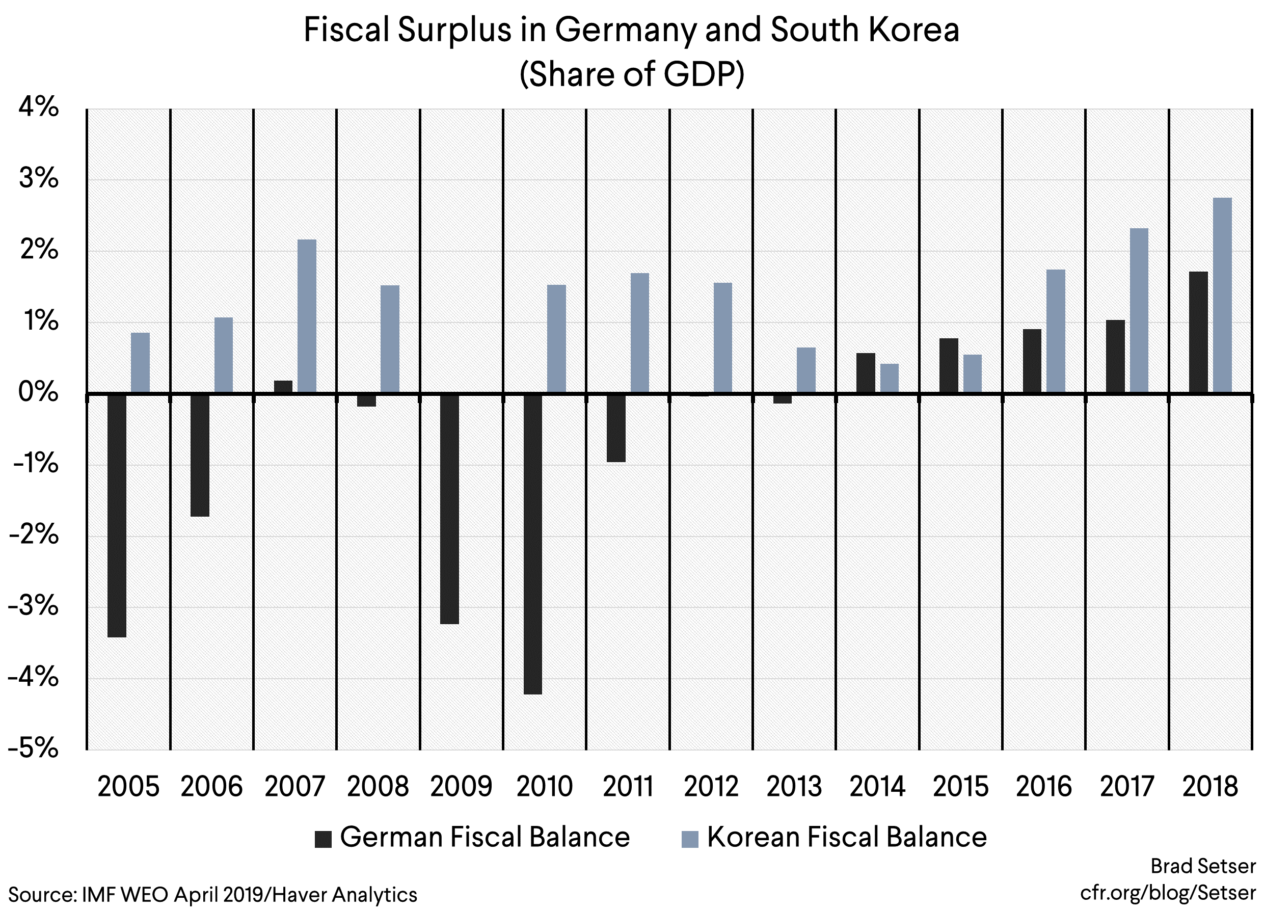 Can Korea Provide a New (Fiscal) Model for North Europe's Twin Surplus Countries?
